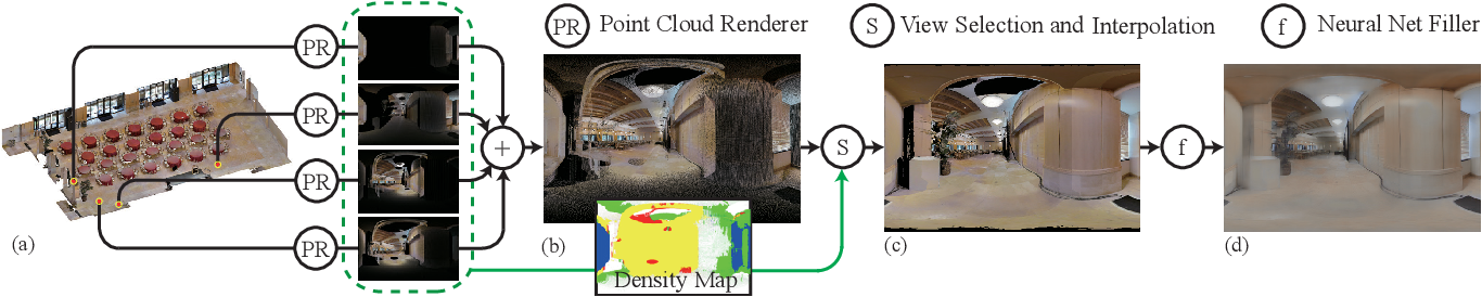 Figure 2 for Gibson Env: Real-World Perception for Embodied Agents