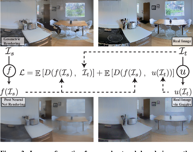 Figure 4 for Gibson Env: Real-World Perception for Embodied Agents