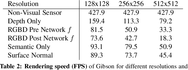 Figure 3 for Gibson Env: Real-World Perception for Embodied Agents