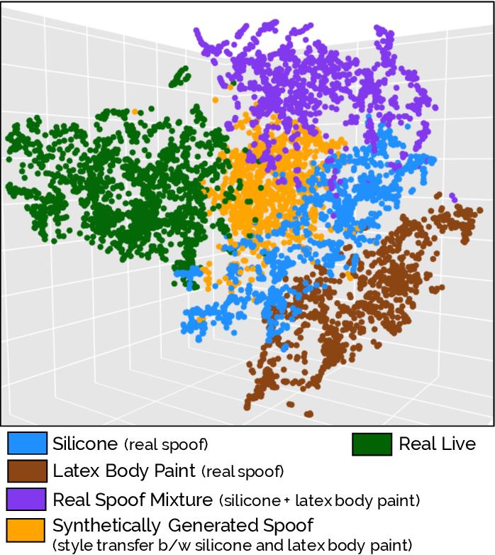 Figure 2 for Fingerprint Spoof Generalization
