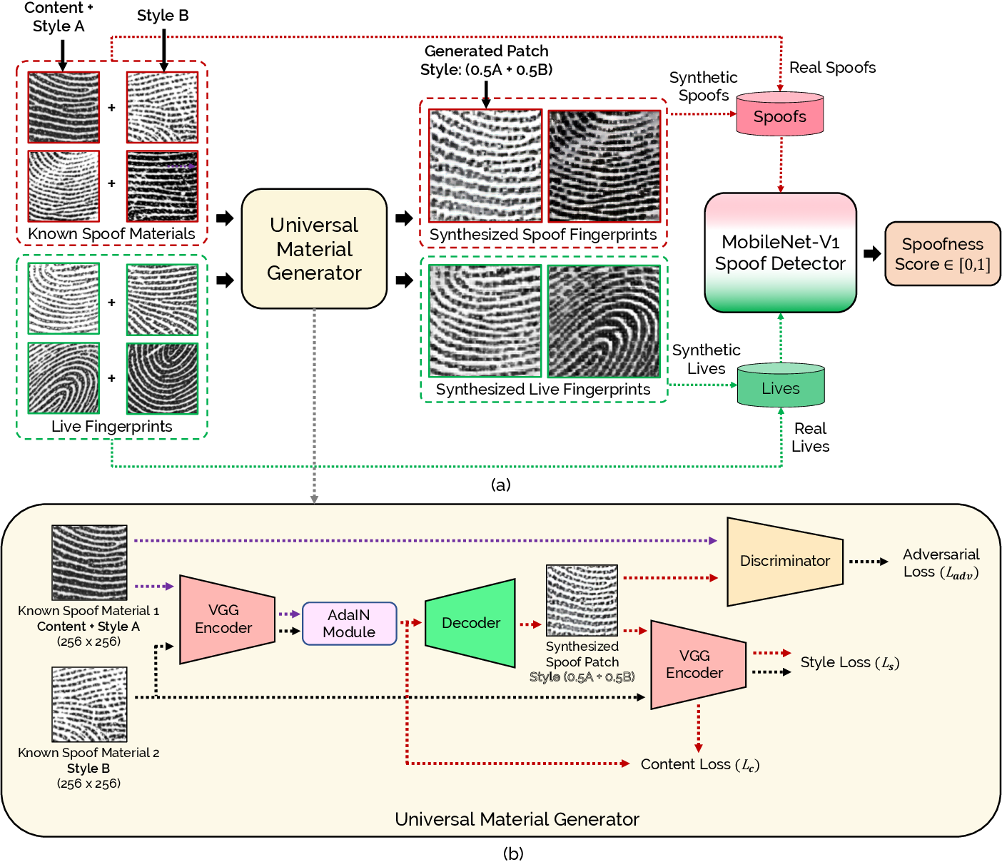 Figure 4 for Fingerprint Spoof Generalization