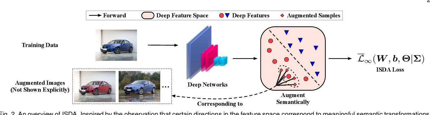 Figure 3 for Regularizing Deep Networks with Semantic Data Augmentation