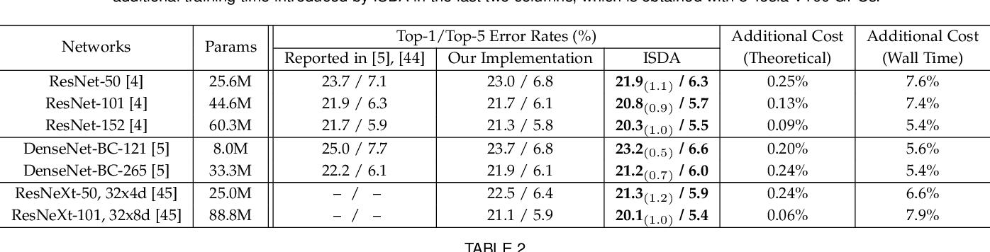 Figure 2 for Regularizing Deep Networks with Semantic Data Augmentation