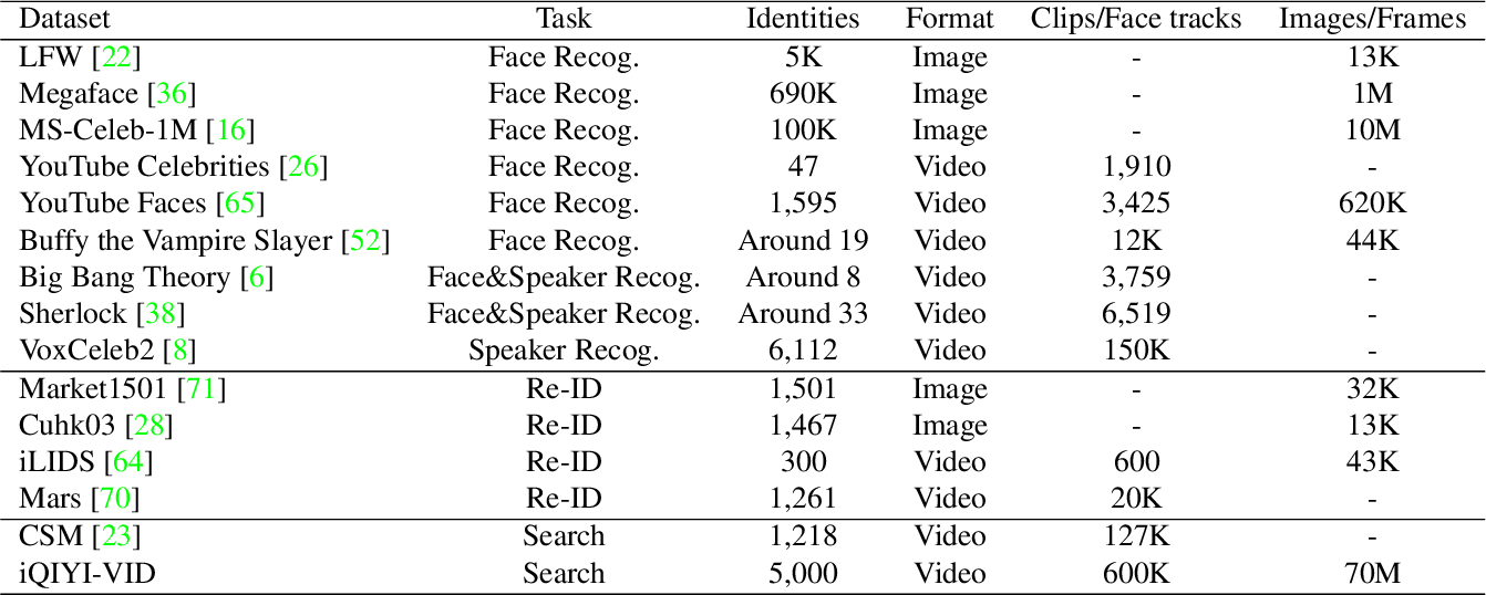 Figure 1 for iQIYI-VID: A Large Dataset for Multi-modal Person Identification