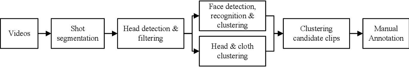 Figure 2 for iQIYI-VID: A Large Dataset for Multi-modal Person Identification