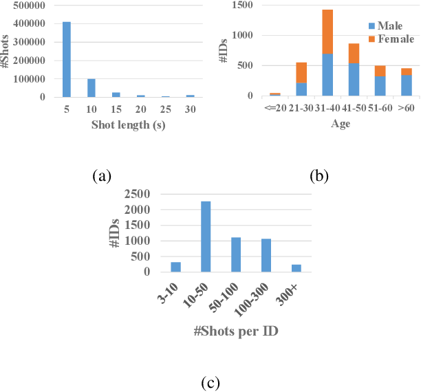 Figure 3 for iQIYI-VID: A Large Dataset for Multi-modal Person Identification