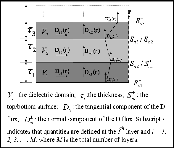 Figure 3: Multi-layer TDS models with associated quantities.
