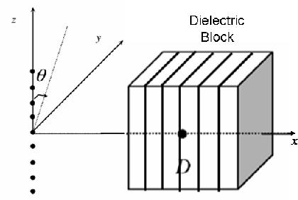 Figure 4: A 9-dipole array beside a dielectric lens.