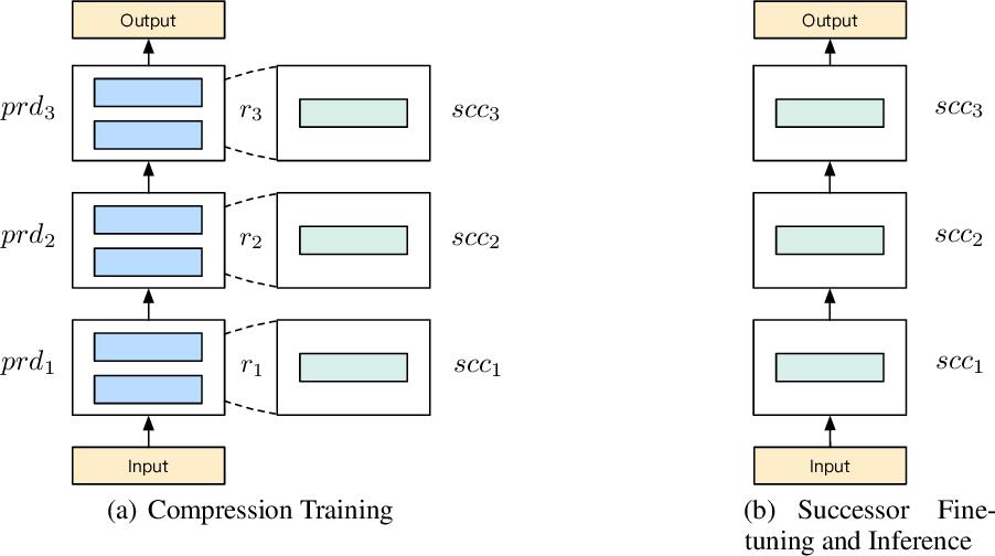 Figure 1 for BERT-of-Theseus: Compressing BERT by Progressive Module Replacing