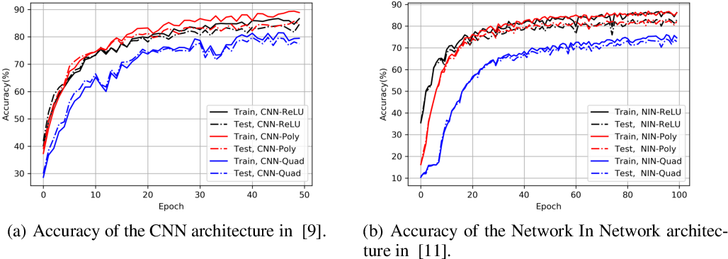 Figure 1 for On Polynomial Approximations for Privacy-Preserving and Verifiable ReLU Networks