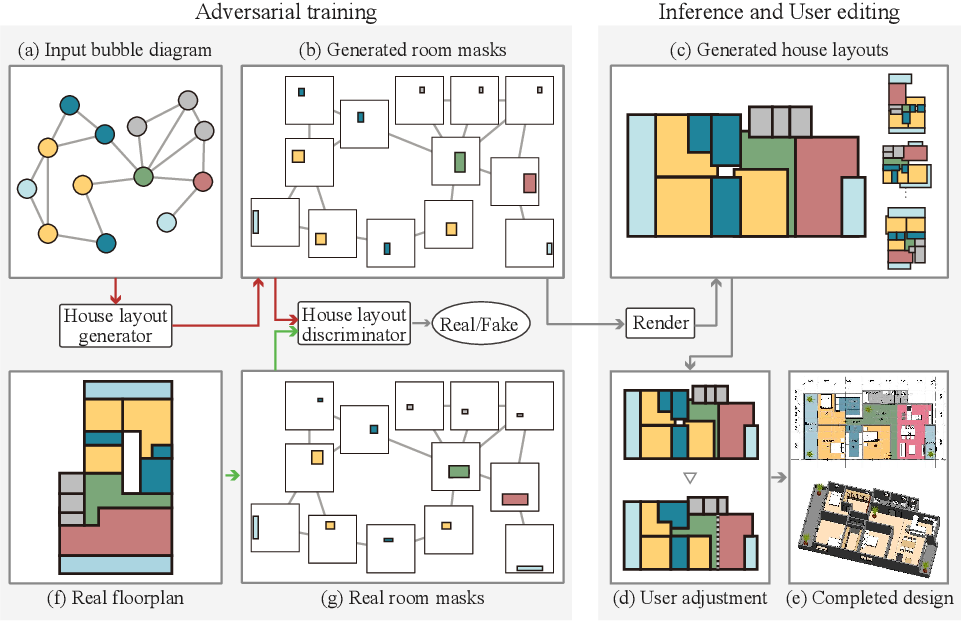 Figure 2 for House-GAN: Relational Generative Adversarial Networks for Graph-constrained House Layout Generation