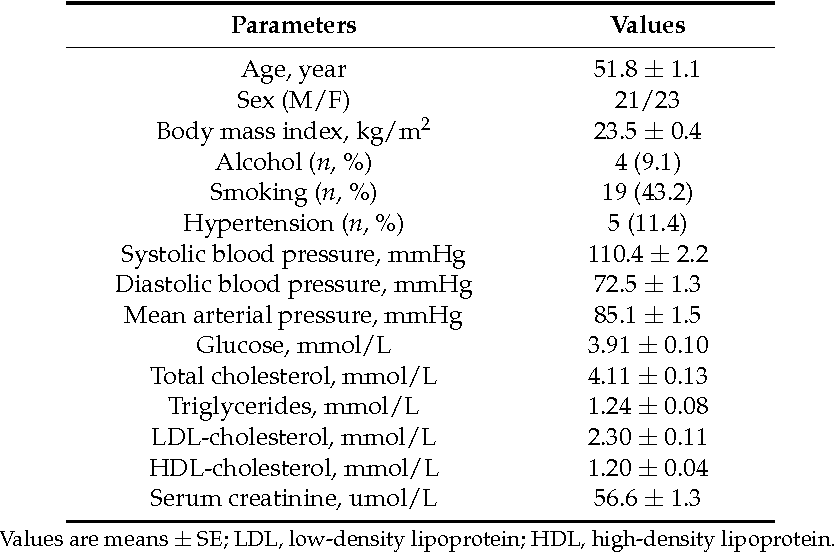 Table 1. Baseline Demographic and Clinical Characteristics.