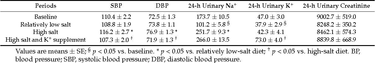 Table 2. BP Levels (mmHg) and 24-h Urinary Sodium, Potassium (mmol/day) and Creatinine (ìmol/day) Excretions at Baseline and During Dietary Interventions (n = 44).