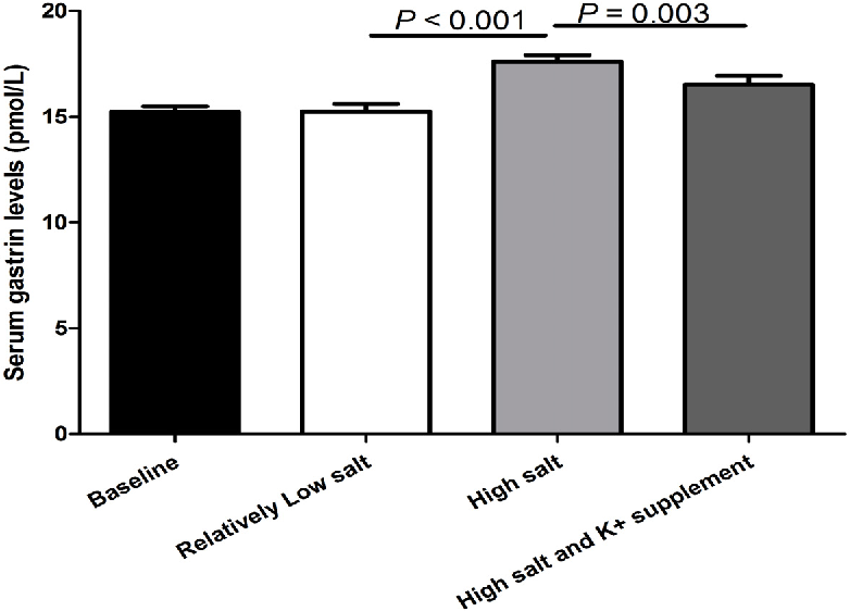 Figure 1. The ffect of relatively lo -s - lt intake and potassium supplementati on serum gastrin levels in all subjects (n = 4 ).