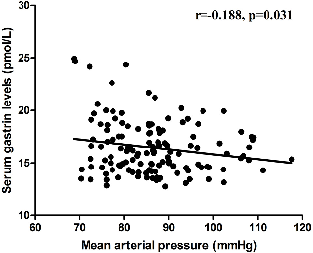 Figure 3. The correlation between serum gastrin and MAP in all subjects (n = 44) on a relatively low-salt diet, high-salt diet, and high-salt diet with potassium supplementation.