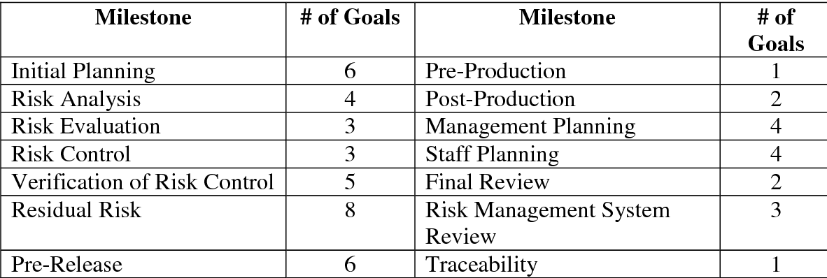 A roadmap to ISO 14971 implementation - Semantic Scholar