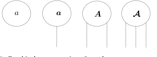 Figure 1 for A Support Tensor Train Machine