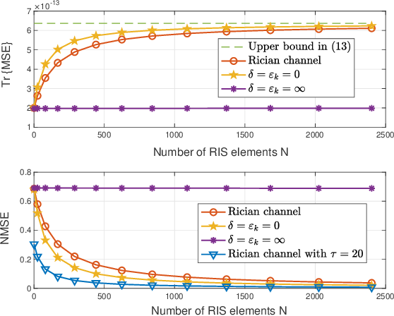 Figure 2 for Reconfigurable Intelligent Surface-Aided MISO Systems with Statistical CSI: Channel Estimation, Analysis and Optimization