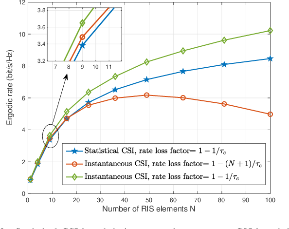 Figure 3 for Reconfigurable Intelligent Surface-Aided MISO Systems with Statistical CSI: Channel Estimation, Analysis and Optimization