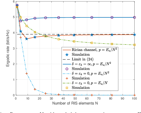 Figure 4 for Reconfigurable Intelligent Surface-Aided MISO Systems with Statistical CSI: Channel Estimation, Analysis and Optimization