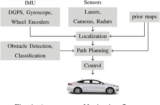 Figure 1 for Real Time Incremental Foveal Texture Mapping for Autonomous Vehicles