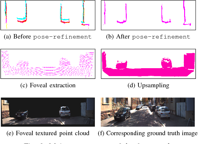 Figure 3 for Real Time Incremental Foveal Texture Mapping for Autonomous Vehicles