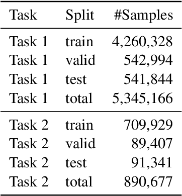 Figure 4 for Neural Language Modeling for Contextualized Temporal Graph Generation