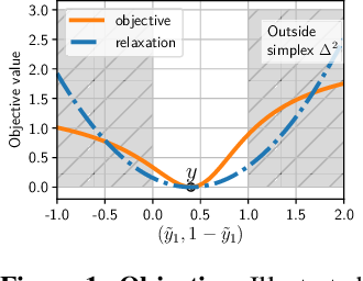 Figure 1 for Prediction Poisoning: Utility-Constrained Defenses Against Model Stealing Attacks