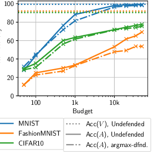 Figure 2 for Prediction Poisoning: Utility-Constrained Defenses Against Model Stealing Attacks