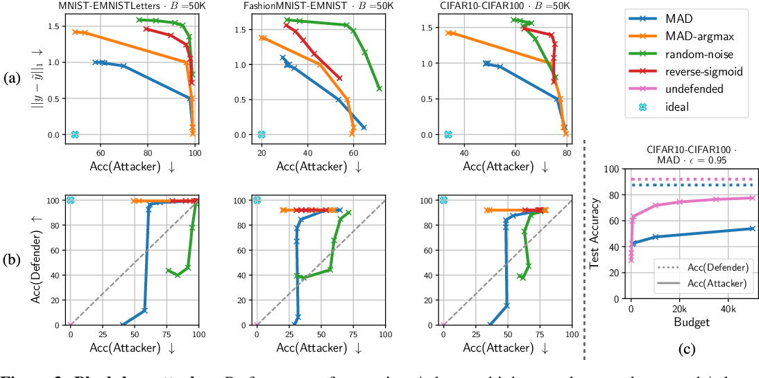 Figure 3 for Prediction Poisoning: Utility-Constrained Defenses Against Model Stealing Attacks