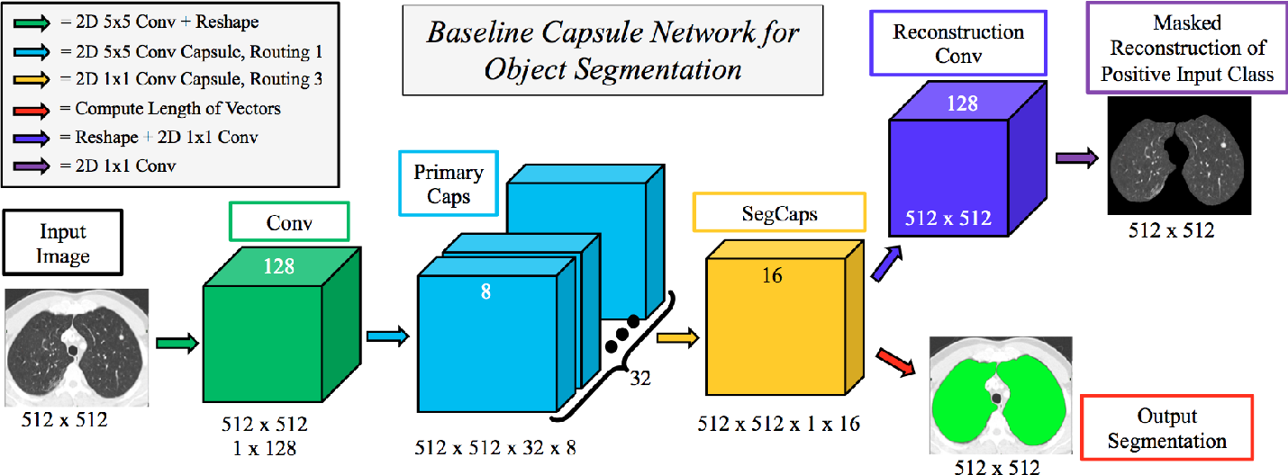 Figure 1 for Capsules for Biomedical Image Segmentation