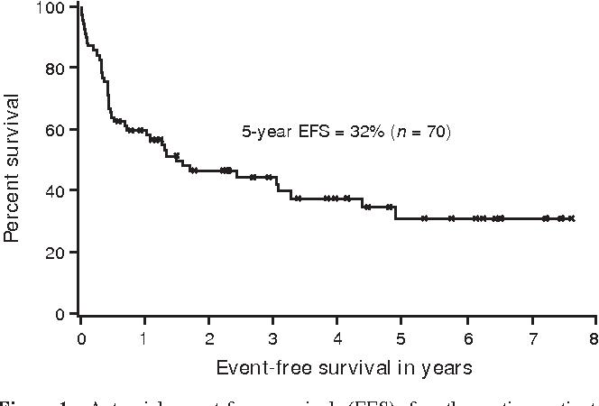 Figure 1 Actuarial event-free survival (EFS) for the entire patient cohort.