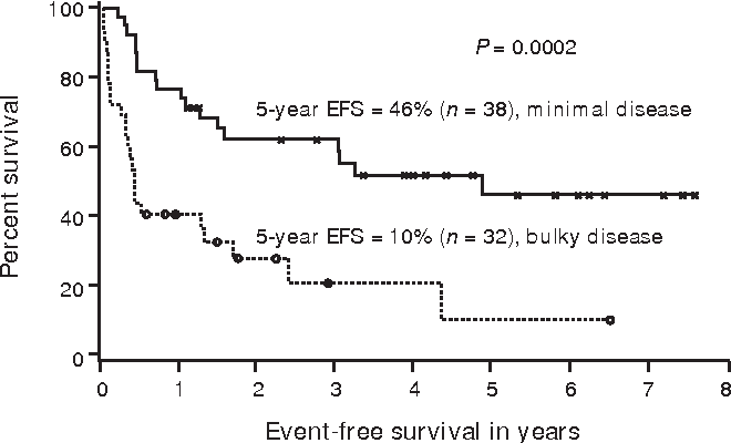 Figure 2 Actuarial event-free survival (EFS) for patients entering with minimal or bulky disease; difference significant (P = 0.0002).