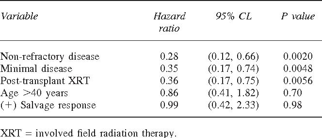 Table 4 Multivariate analysis of prognostic factors
