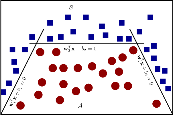 Figure 1 for Polyceptron: A Polyhedral Learning Algorithm