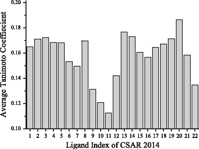Fig. 2 Average Tanimoto similarity coefficients for the 22 ligands of the CSAR 2014 benchmark by comparing to the ligands of the training set from the PDBbind database