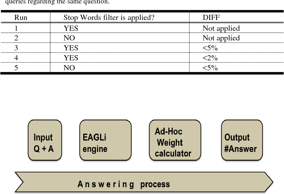PDF] Using a Question-Answering Approach in Machine Reading Task of