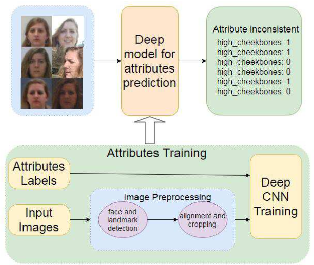 Figure 1 for Attributes in Multiple Facial Images