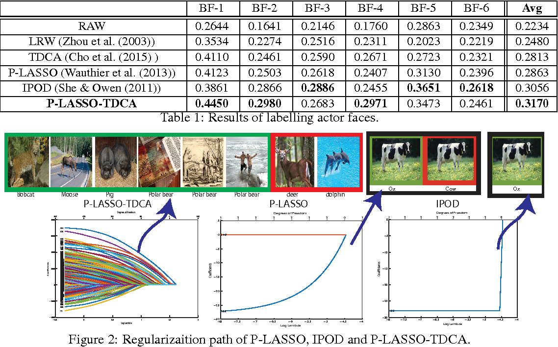 Figure 2 for Robust Classification by Pre-conditioned LASSO and Transductive Diffusion Component Analysis