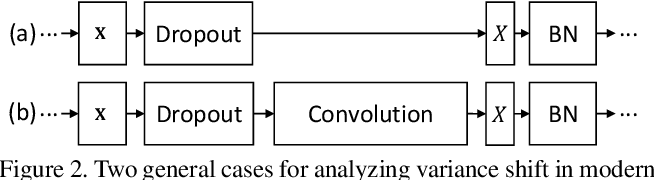 Figure 3 for Understanding the Disharmony between Dropout and Batch Normalization by Variance Shift