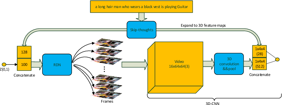 Figure 1 for Recurrent Deconvolutional Generative Adversarial Networks with Application to Text Guided Video Generation