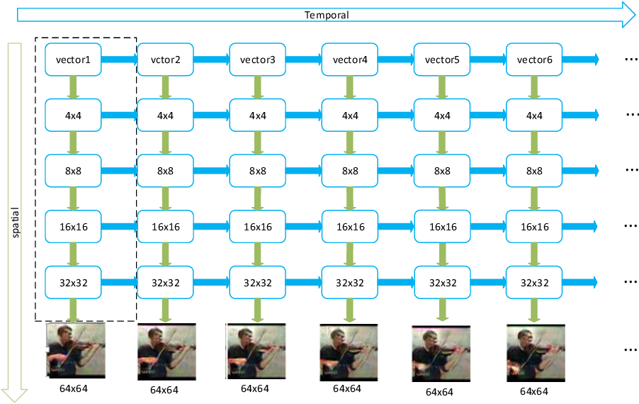 Figure 3 for Recurrent Deconvolutional Generative Adversarial Networks with Application to Text Guided Video Generation