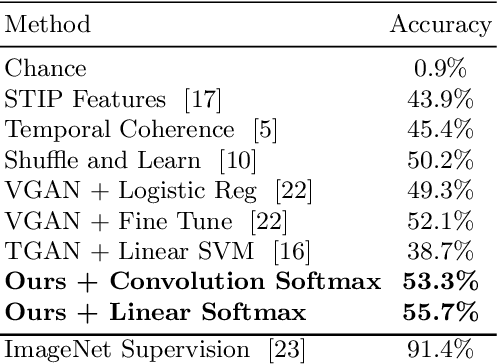 Figure 2 for Recurrent Deconvolutional Generative Adversarial Networks with Application to Text Guided Video Generation