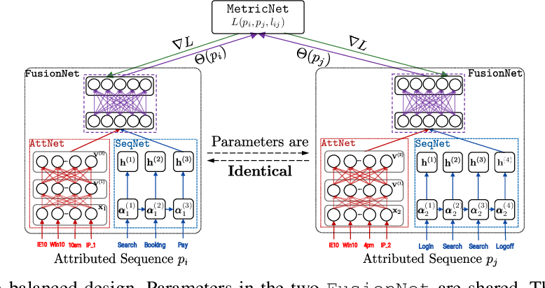 Figure 3 for MLAS: Metric Learning on Attributed Sequences