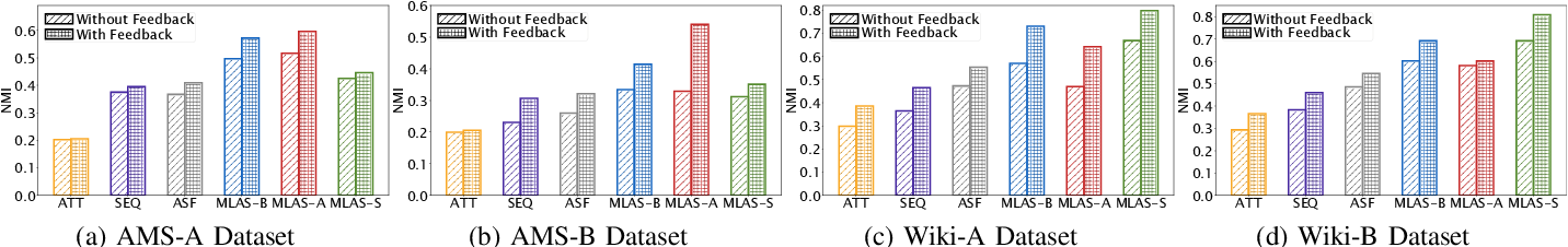 Figure 4 for MLAS: Metric Learning on Attributed Sequences