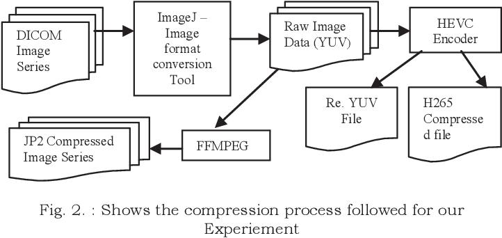 Evaluation of HEVC compression for high bit depth medical images