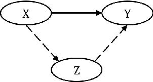 Figure 1 for Triangular Architecture for Rare Language Translation