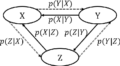 Figure 3 for Triangular Architecture for Rare Language Translation
