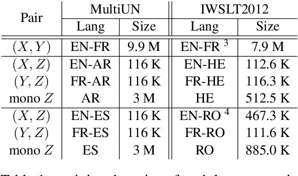 Figure 2 for Triangular Architecture for Rare Language Translation