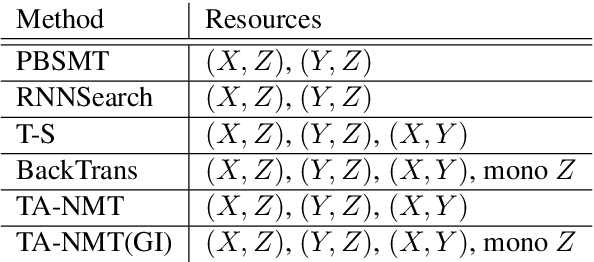 Figure 4 for Triangular Architecture for Rare Language Translation